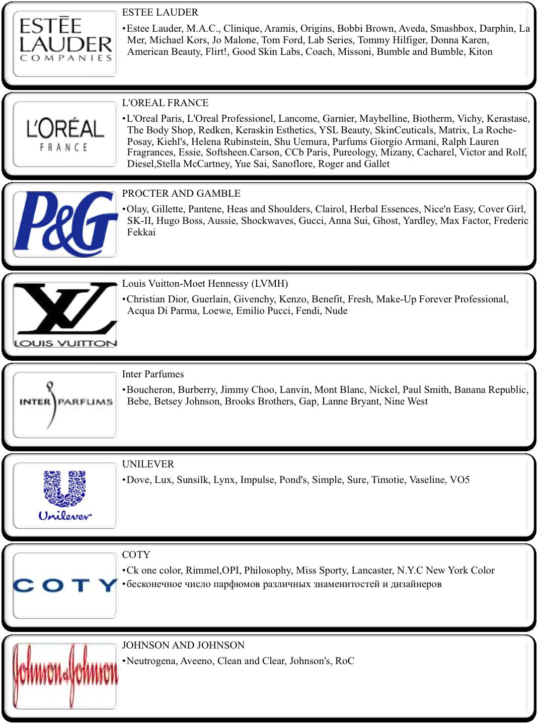 Мировые компании косметики